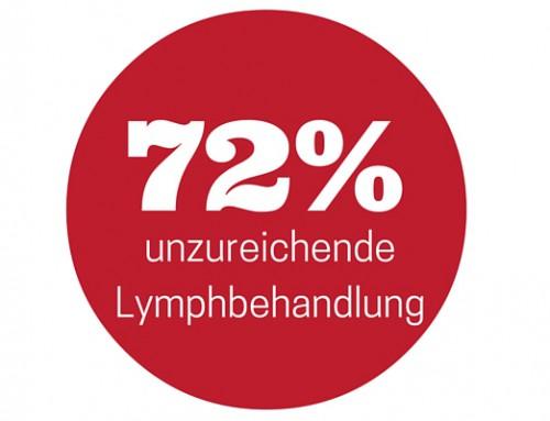 Ineffiziente Behandlung bei bis zu 72% aller Lymphpatienten